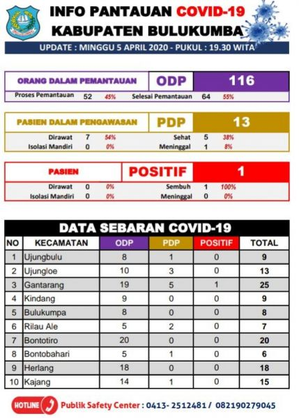 Hasil Tes Swab 5 Orang PDP Asal Bulukumba Negatif Corona
